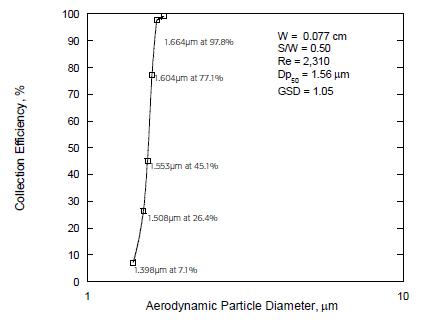 spore-trap-graph